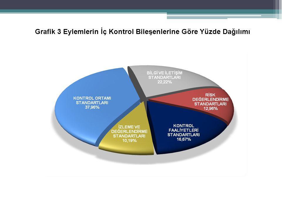 Grafik 3 Eylemlerin İç Kontrol Bileşenlerine Göre Yüzde Dağılımı