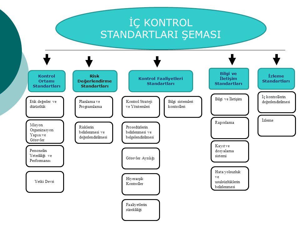 İÇ KONTROL STANDARTLARI ŞEMASI Kontrol Ortamı Standartları Bilgi ve İletişim Standartları Kontrol Faaliyetleri Standartları İzleme Standartları Risk D