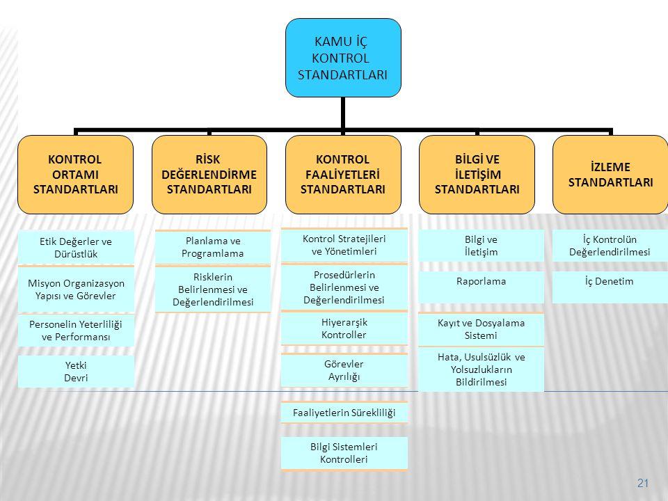 KAMU İÇ KONTROL STANDARTLARI KONTROL ORTAMI STANDARTLARI RİSK DEĞERLENDİRME STANDARTLARI KONTROL FAALİYETLERİ STANDARTLARI BİLGİ VE İLETİŞİM STANDARTL