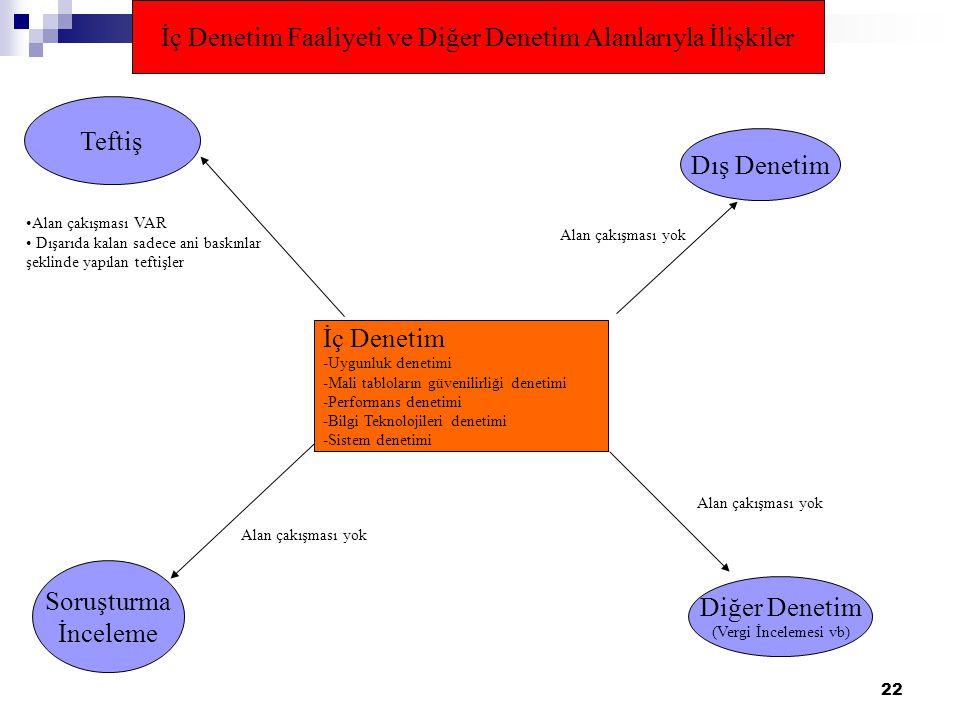 22 İç Denetim Faaliyeti ve Diğer Denetim Alanlarıyla İlişkiler İç Denetim -Uygunluk denetimi -Mali tabloların güvenilirliği denetimi -Performans denetimi -Bilgi Teknolojileri denetimi -Sistem denetimi Dış Denetim Diğer Denetim (Vergi İncelemesi vb) Soruşturma İnceleme Teftiş Alan çakışması yok Alan çakışması VAR Dışarıda kalan sadece ani baskınlar şeklinde yapılan teftişler