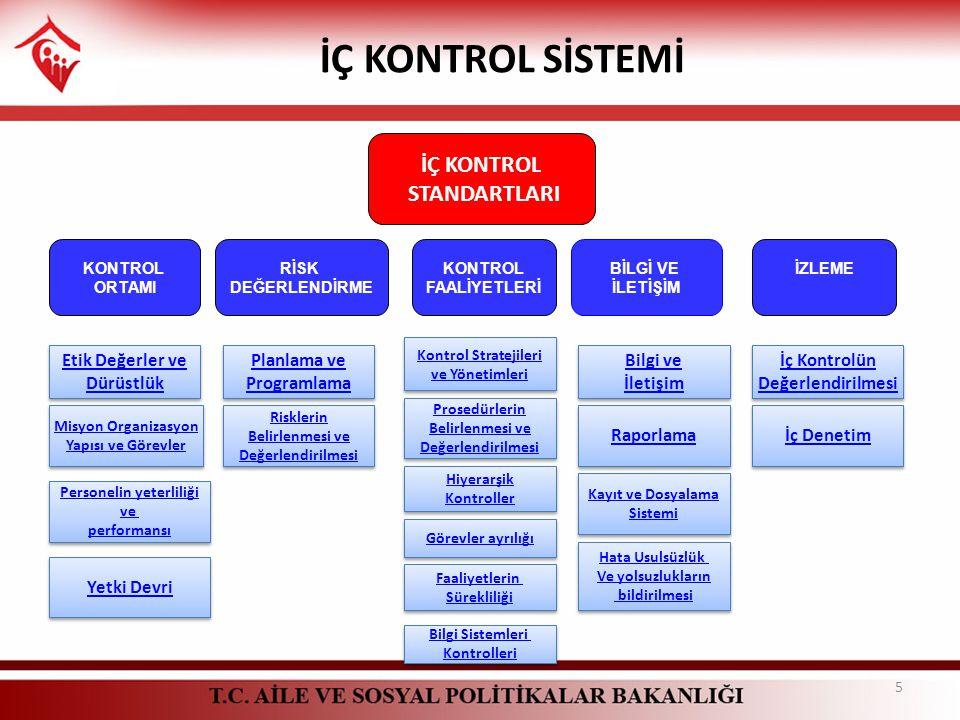 İÇ KONTROL STANDARTLARI KONTROL ORTAMI RİSK DEĞERLENDİRME KONTROL FAALİYETLERİ BİLGİ VE İLETİŞİM İZLEME Etik Değerler ve Dürüstlük Etik Değerler ve Dü