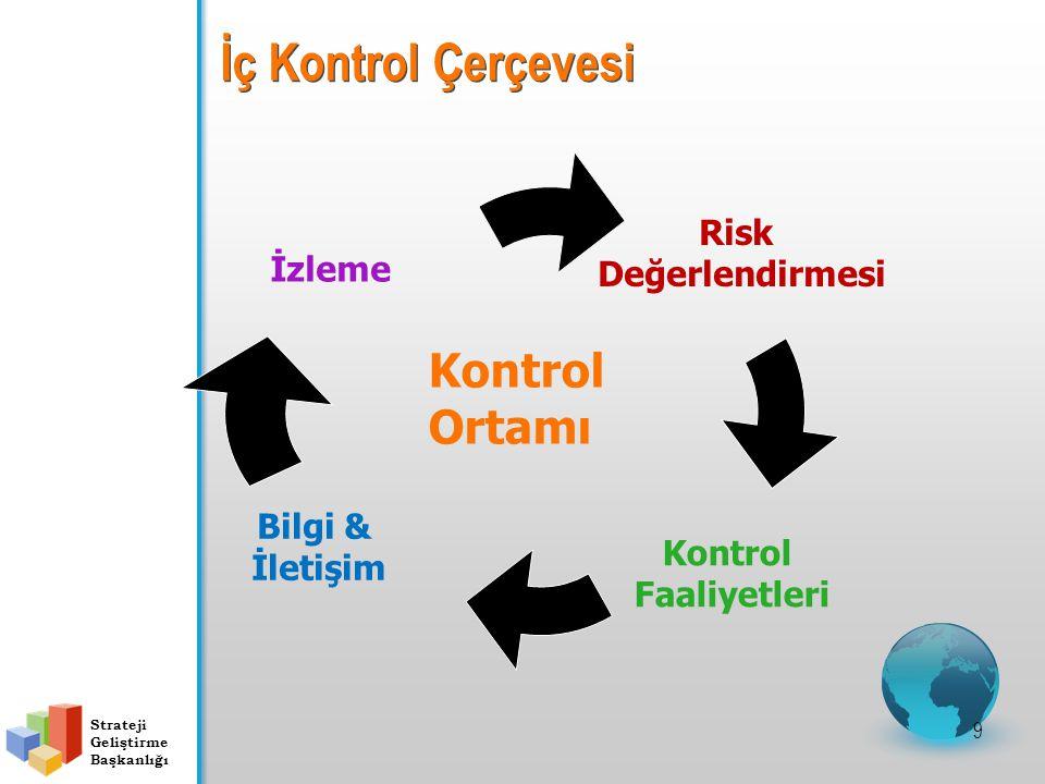 Strateji Geliştirme Başkanlığı İç Kontrol Çerçevesi Risk Değerlendirmesi Kontrol Faaliyetleri İzleme Bilgi & İletişim Kontrol Ortamı 9