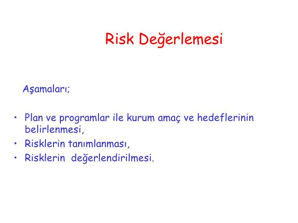 Risk Değerlemesi Aşamaları; Plan ve programlar ile kurum amaç ve hedeflerinin belirlenmesi, Risklerin tanımlanması, Risklerin değerlendirilmesi.