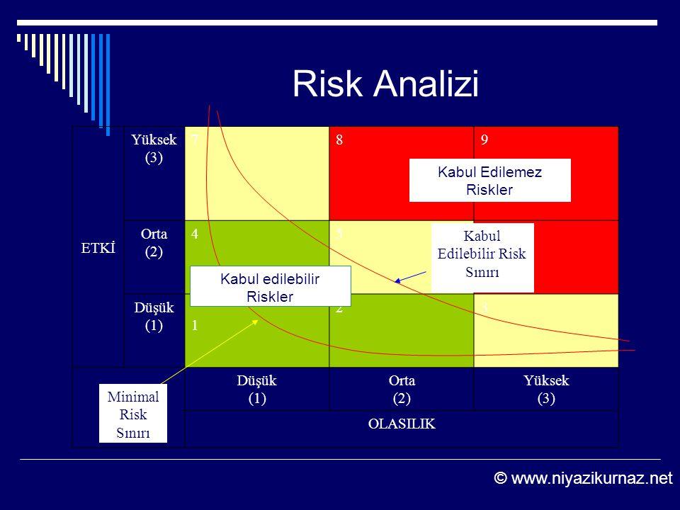 Risk Analizi Minimal Risk Sınırı ETKİ Yüksek (3) 789 Orta (2) 456 Düşük (1) 1 23 Düşük (1) Orta (2) Yüksek (3) OLASILIK Kabul Edilemez Riskler Kabul e