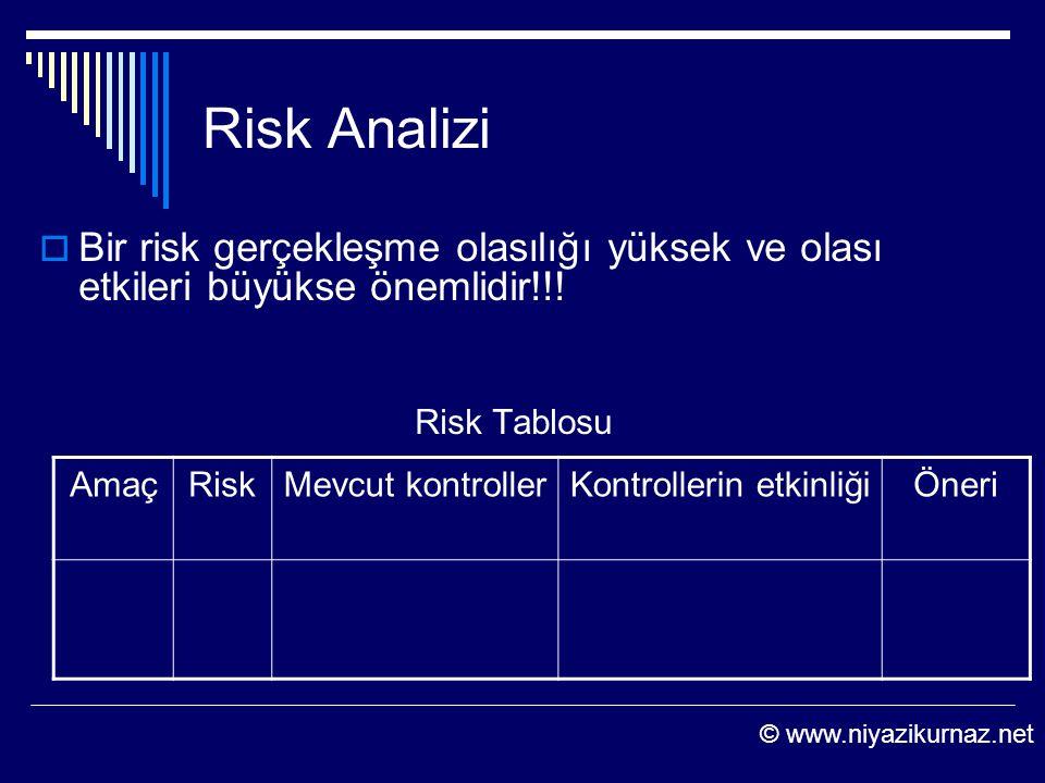 Risk Analizi  Bir risk gerçekleşme olasılığı yüksek ve olası etkileri büyükse önemlidir!!! Risk Tablosu AmaçRiskMevcut kontrollerKontrollerin etkinli