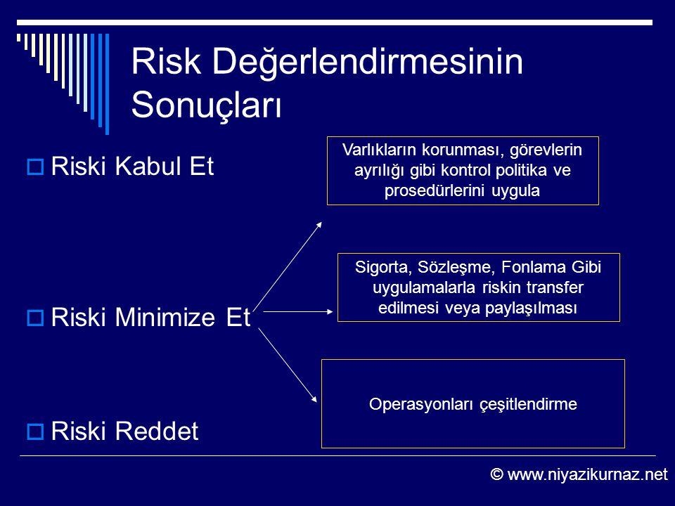 Risk Değerlendirmesinin Sonuçları  Riski Kabul Et  Riski Minimize Et  Riski Reddet Varlıkların korunması, görevlerin ayrılığı gibi kontrol politika