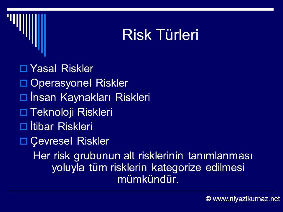 Risk Türleri  Yasal Riskler  Operasyonel Riskler  İnsan Kaynakları Riskleri  Teknoloji Riskleri  İtibar Riskleri  Çevresel Riskler Her risk grub