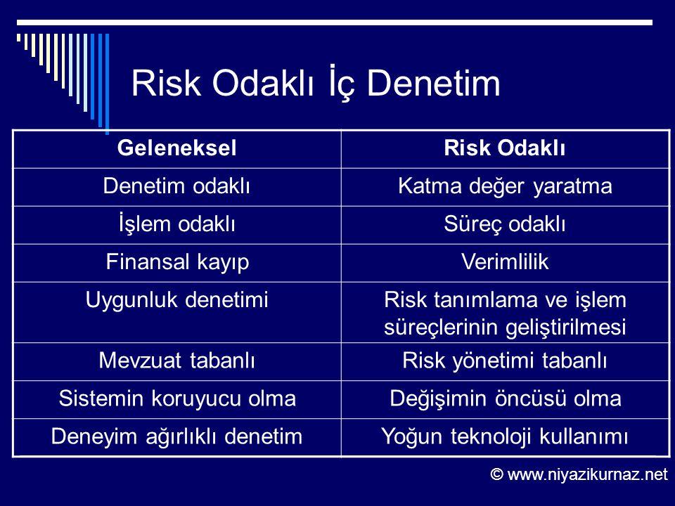 Risk Odaklı İç Denetim GelenekselRisk Odaklı Denetim odaklıKatma değer yaratma İşlem odaklıSüreç odaklı Finansal kayıpVerimlilik Uygunluk denetimiRisk