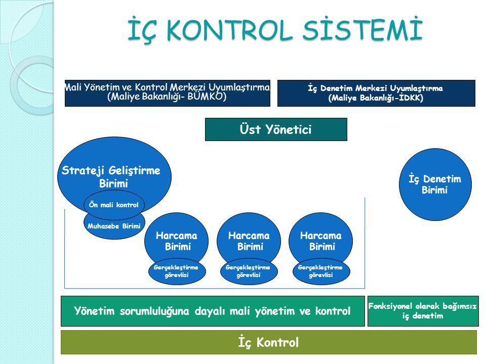 İÇ KONTROL SİSTEMİ İç Denetim Merkezi Uyumlaştırma (Maliye Bakanlığı-İDKK) Üst Yönetici Strateji Geliştirme Birimi Muhasebe Birimi Ön mali kontrol Har