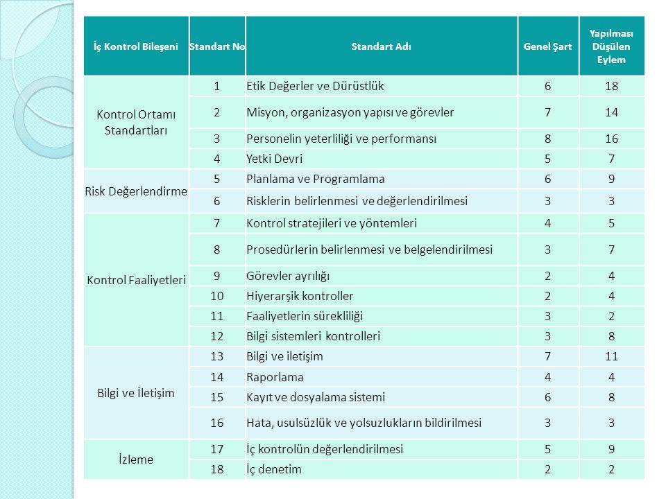 İç Kontrol BileşeniStandart NoStandart AdıGenel Şart Yapılması Düşülen Eylem Kontrol Ortamı Standartları 1Etik Değerler ve Dürüstlük618 2Misyon, organ
