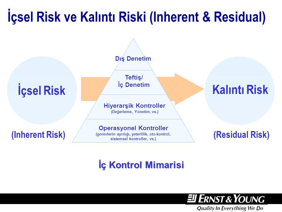 İçsel Risk Kalıntı Risk İç Kontrol Mimarisi Dış Denetim Teftiş/ İç Denetim Hiyerarşik Kontroller (Değerleme, Yönetim, vs.) Operasyonel Kontroller (gör