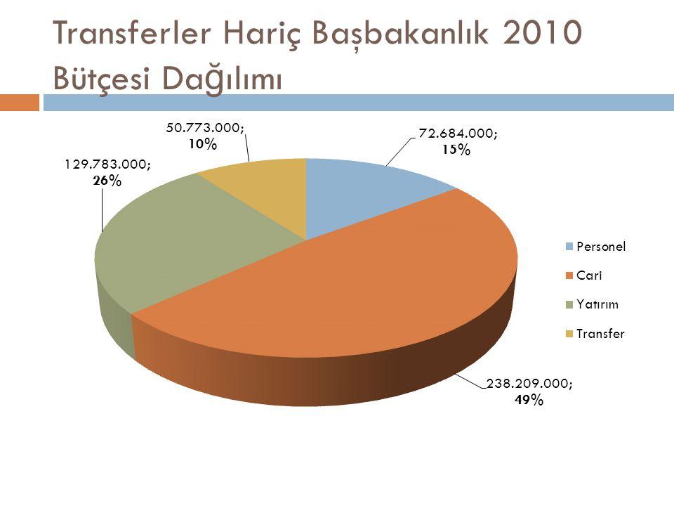 Transferler Hariç Başbakanlık 2010 Bütçesi Da ğ ılımı