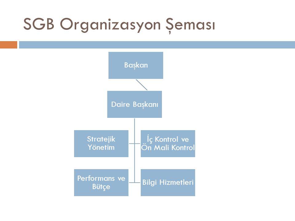 SGB Organizasyon Şeması Başkan Daire Başkanı Stratejik Yönetim İ ç Kontrol ve Ön Mali Kontrol Performans ve Bütçe Bilgi Hizmetleri