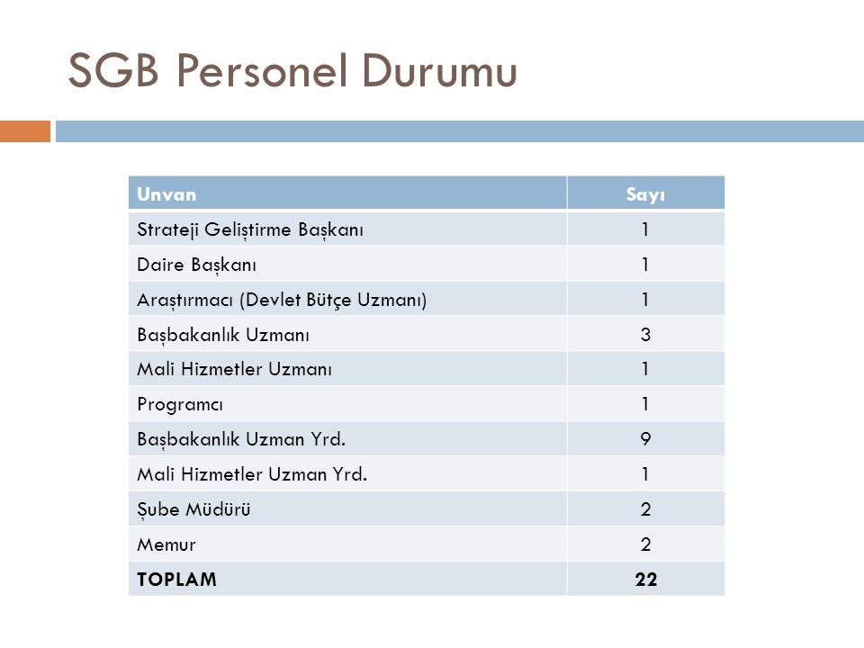 SGB Personel Durumu UnvanSayı Strateji Geliştirme Başkanı1 Daire Başkanı1 Araştırmacı (Devlet Bütçe Uzmanı)1 Başbakanlık Uzmanı3 Mali Hizmetler Uzmanı