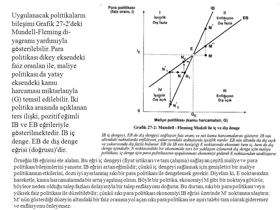Uygulanacak politikaların bileşimi Grafik 27-2'deki Mundell-Fleming di  yagramı yardımıyla g ö sterilebilir. Para politikası dikey eksendeki faiz ora