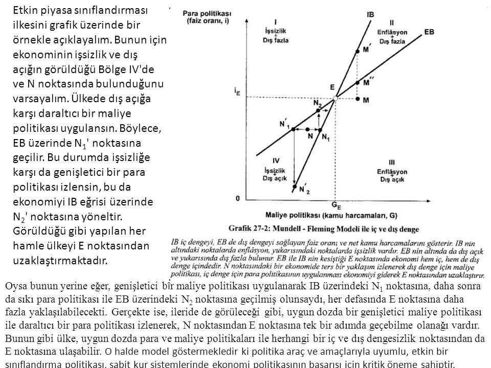 Etkin piyasa sınıflandırması ilkesini grafik üzerinde bir örnekle açıklayalım. Bunun için ekonominin işsizlik ve dış açığın görüldüğü Bölge IV'de ve N