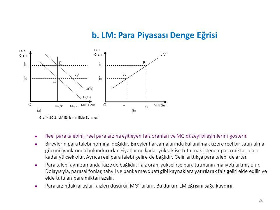 26 b. LM: Para Piyasası Denge Eğrisi O Faiz Oranı Milli Gelir Grafik 20.2: LM Eğrisinin Elde Edilmesi i1i1 L 1 (Y 1 ) E1E1 i0i0 Reel para talebini, re
