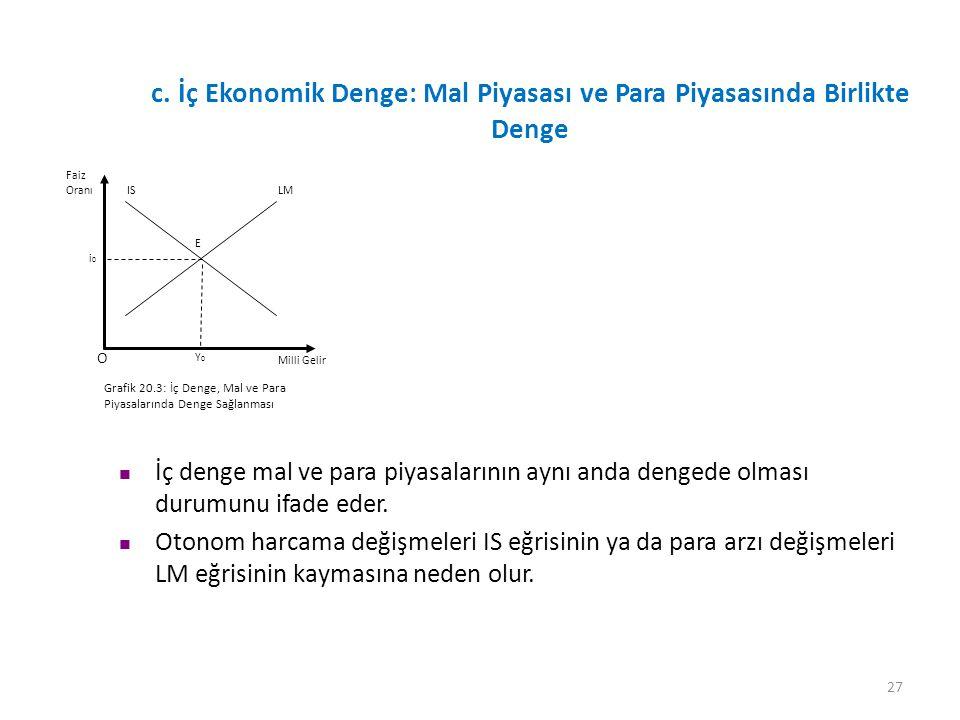 27 c. İç Ekonomik Denge: Mal Piyasası ve Para Piyasasında Birlikte Denge O Grafik 20.3: İç Denge, Mal ve Para Piyasalarında Denge Sağlanması LMIS Y0Y0