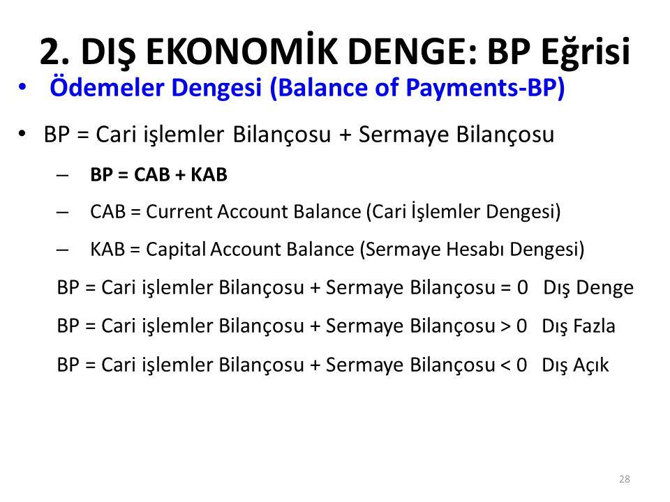28 2. DIŞ EKONOMİK DENGE: BP Eğrisi Ödemeler Dengesi (Balance of Payments-BP) BP = Cari işlemler Bilançosu + Sermaye Bilançosu – BP = CAB + KAB – CAB