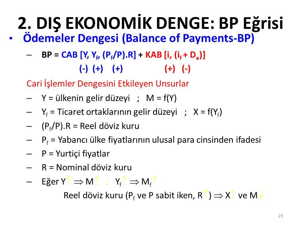 29 2. DIŞ EKONOMİK DENGE: BP Eğrisi Ödemeler Dengesi (Balance of Payments-BP) – BP = CAB [Y, Y f, (P f /P).R] + KAB [i, (i f + D e )] (-) (+) (+) (+)