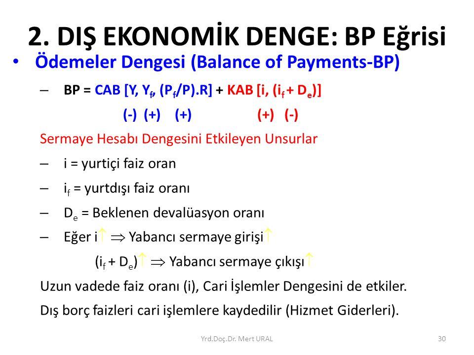 Yrd.Doç.Dr. Mert URAL30 2. DIŞ EKONOMİK DENGE: BP Eğrisi Ödemeler Dengesi (Balance of Payments-BP) – BP = CAB [Y, Y f, (P f /P).R] + KAB [i, (i f + D