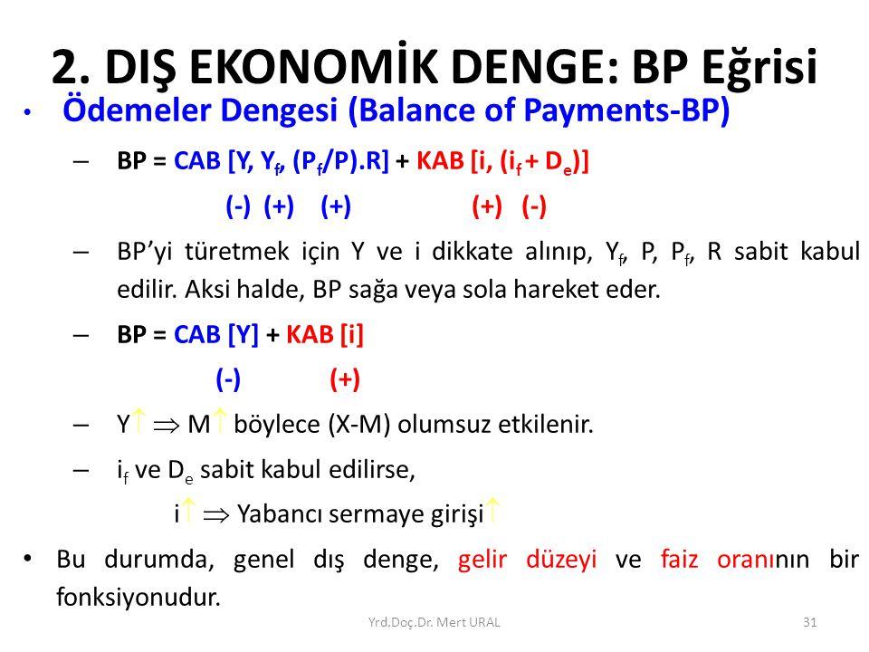 Yrd.Doç.Dr. Mert URAL31 2. DIŞ EKONOMİK DENGE: BP Eğrisi Ödemeler Dengesi (Balance of Payments-BP) – BP = CAB [Y, Y f, (P f /P).R] + KAB [i, (i f + D