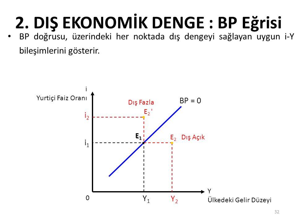 32 2. DIŞ EKONOMİK DENGE : BP Eğrisi BP doğrusu, üzerindeki her noktada dış dengeyi sağlayan uygun i-Y bileşimlerini gösterir. i1i1 0 Y1Y1 Y Ülkedeki