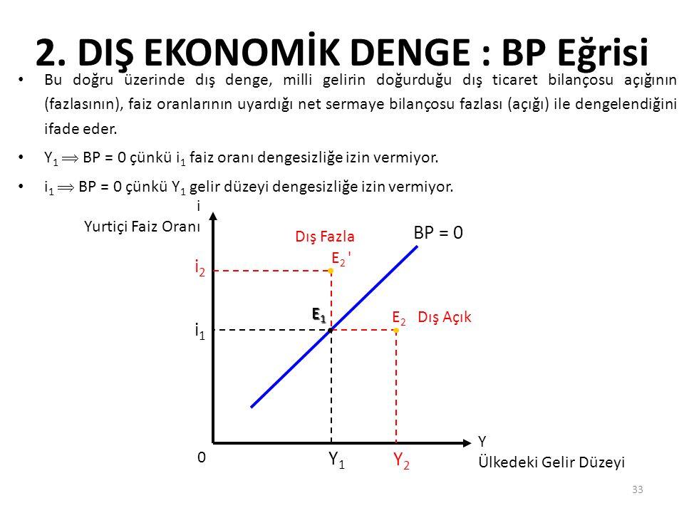 33 2. DIŞ EKONOMİK DENGE : BP Eğrisi Bu doğru üzerinde dış denge, milli gelirin doğurduğu dış ticaret bilançosu açığının (fazlasının), faiz oranlarını