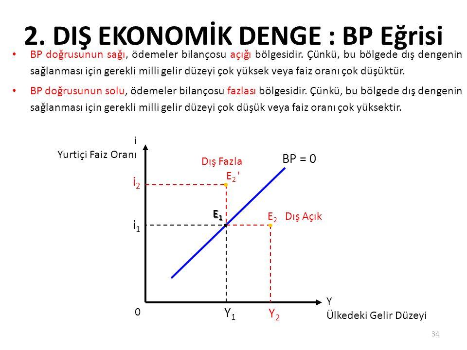 34 2. DIŞ EKONOMİK DENGE : BP Eğrisi BP doğrusunun sağı, ödemeler bilançosu açığı bölgesidir. Çünkü, bu bölgede dış dengenin sağlanması için gerekli m