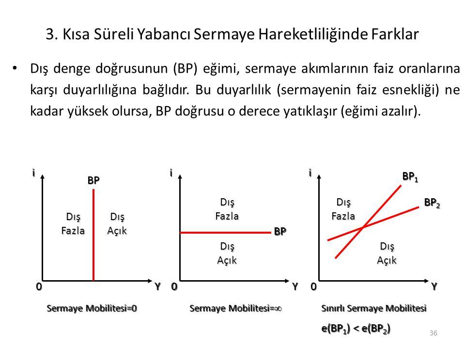 36 3. Kısa Süreli Yabancı Sermaye Hareketliliğinde Farklar Dış denge doğrusunun (BP) eğimi, sermaye akımlarının faiz oranlarına karşı duyarlılığına ba