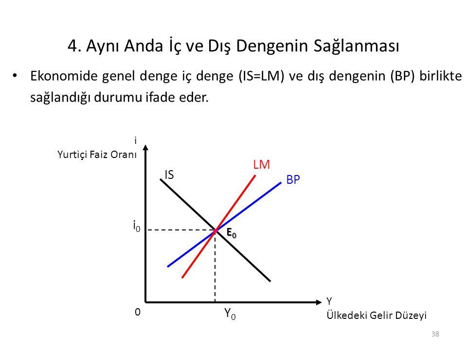 38 4. Aynı Anda İç ve Dış Dengenin Sağlanması Ekonomide genel denge iç denge (IS=LM) ve dış dengenin (BP) birlikte sağlandığı durumu ifade eder. i0i0