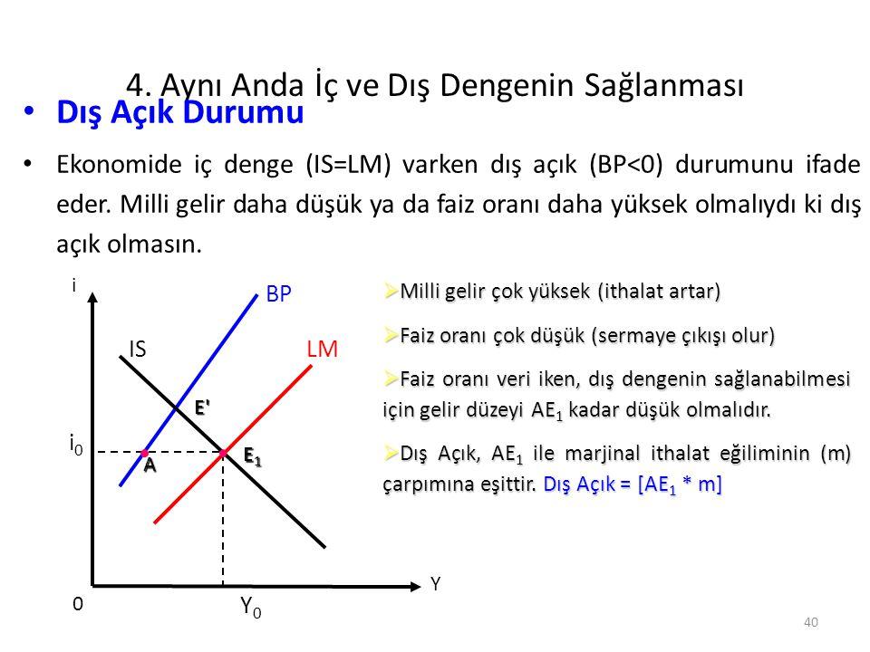 40 4. Aynı Anda İç ve Dış Dengenin Sağlanması Dış Açık Durumu Ekonomide iç denge (IS=LM) varken dış açık (BP<0) durumunu ifade eder. Milli gelir daha