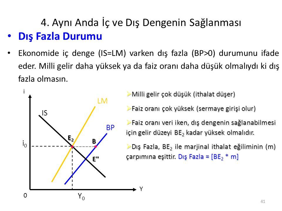 41 4. Aynı Anda İç ve Dış Dengenin Sağlanması Dış Fazla Durumu Ekonomide iç denge (IS=LM) varken dış fazla (BP>0) durumunu ifade eder. Milli gelir dah