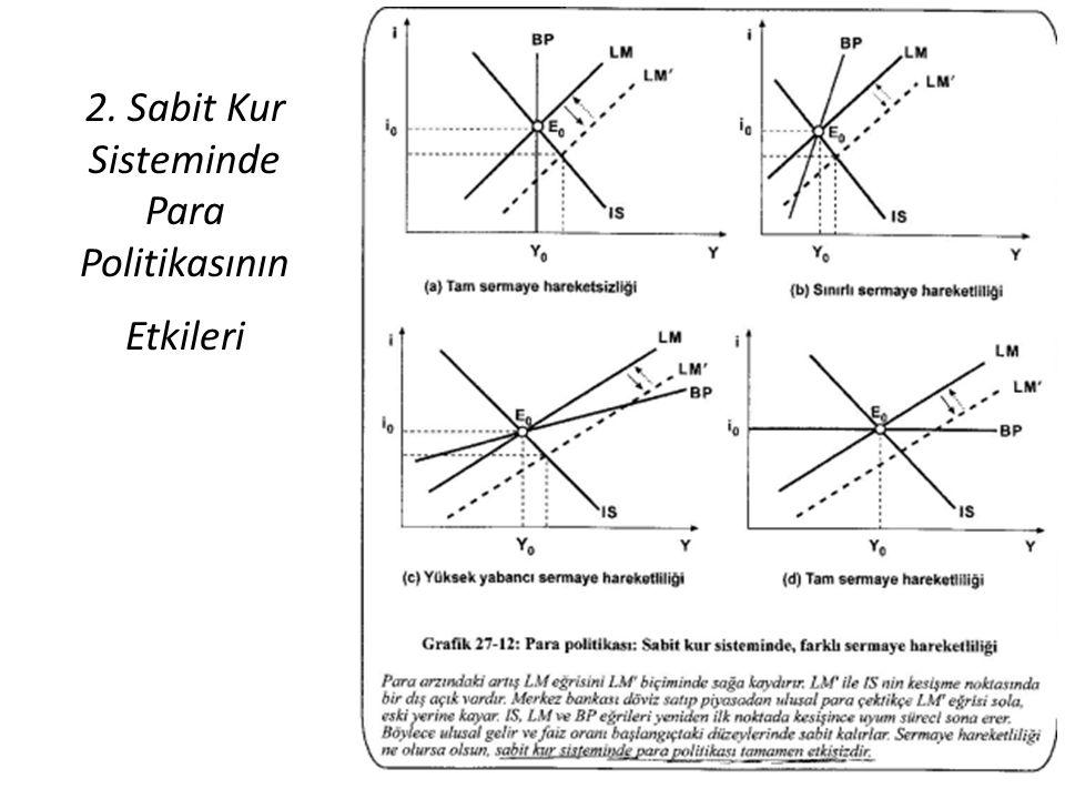 2. Sabit Kur Sisteminde Para Politikasının Etkileri