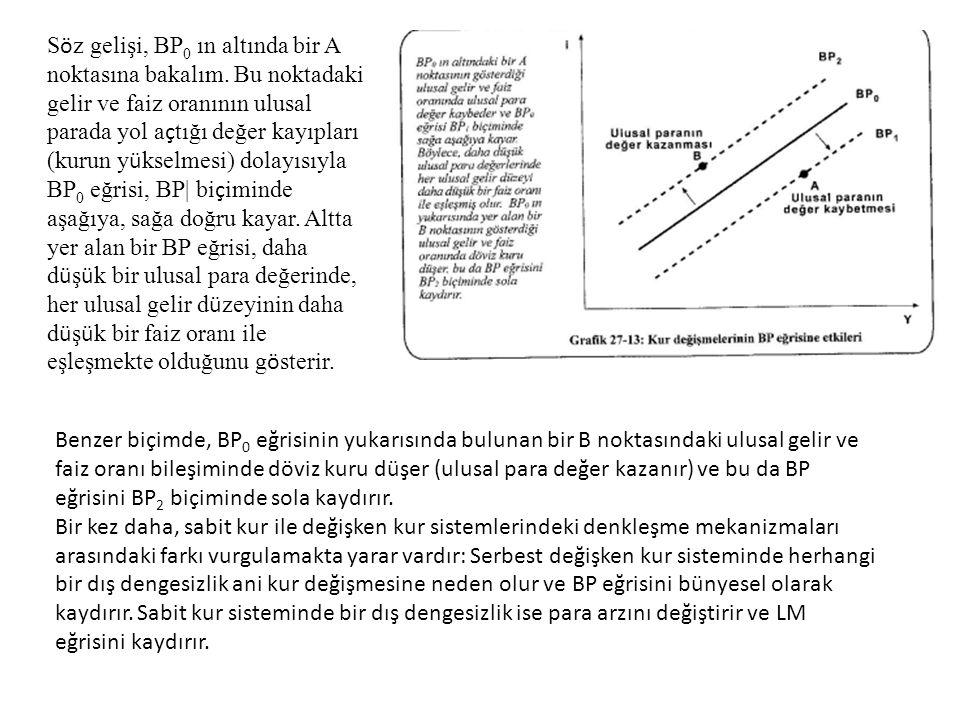 Benzer biçimde, BP 0 eğrisinin yukarısında bulunan bir B noktasındaki ulusal gelir ve faiz oranı bileşiminde döviz kuru düşer (ulusal para değer kazan
