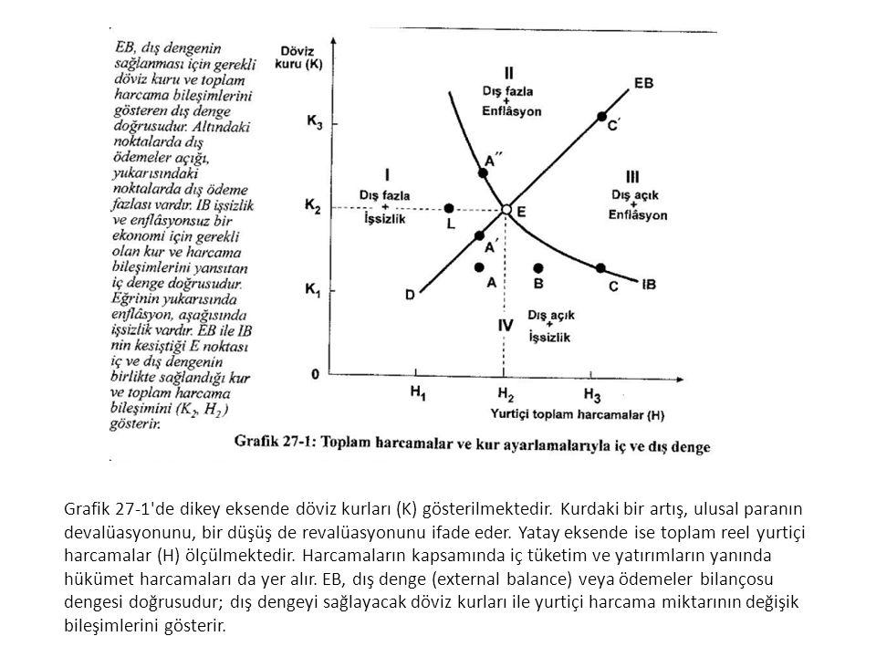 Grafik 27-1'de dikey eksende döviz kurları (K) gösterilmektedir. Kurdaki bir artış, ulusal paranın devalüasyonunu, bir düşüş de revalüasyonunu ifade e
