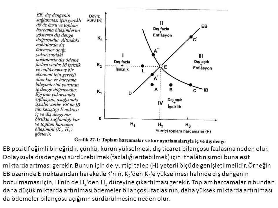 39 4.Aynı Anda İç ve Dış Dengenin Sağlanması Şekilde Eo noktası genel denge noktasıdır.