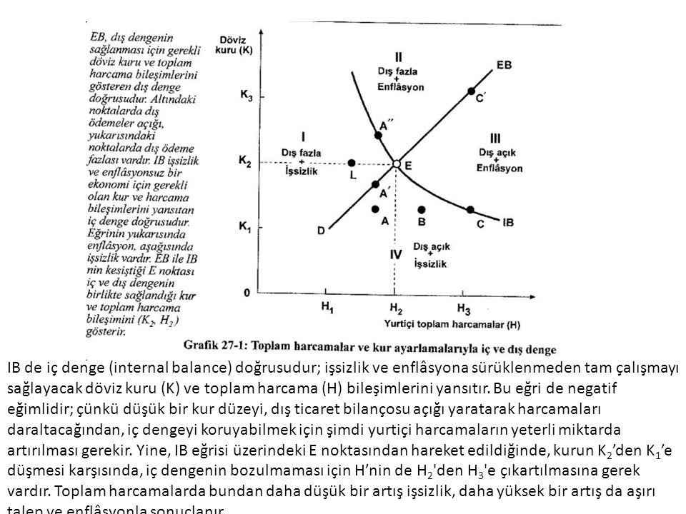 Yalnızca IB vc EB doğrularının kesiştiği E noktasında, ekonomi aynı anda hem iç, hem de dış denge durumundadır.