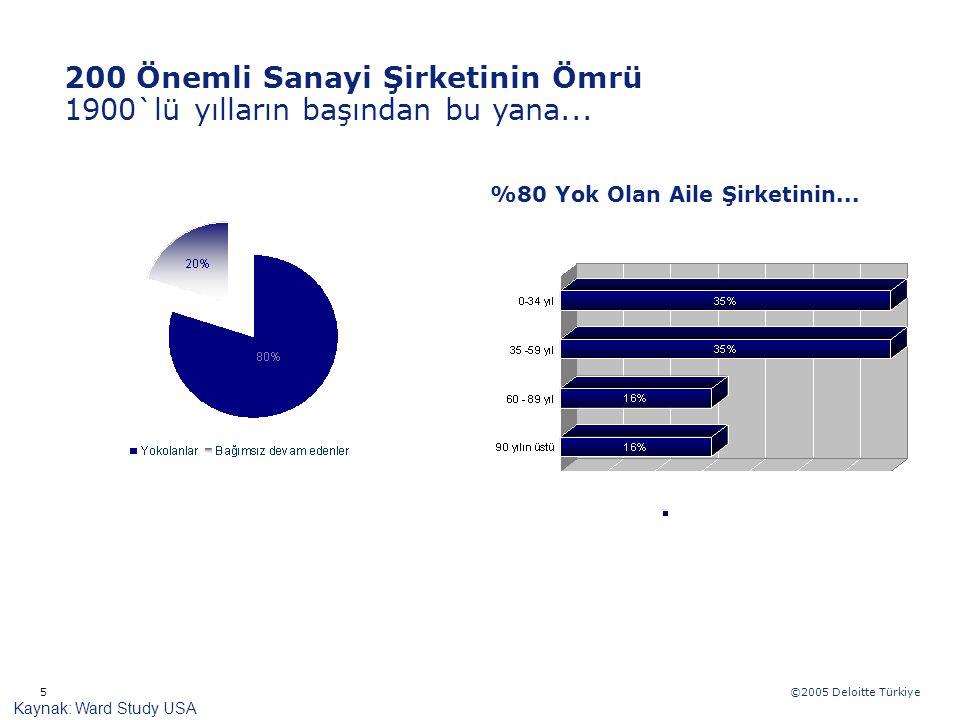 ©2005 Deloitte Türkiye 5 Kaynak: Ward Study USA %80 Yok Olan Aile Şirketinin... 200 Önemli Sanayi Şirketinin Ömrü 1900`lü Yılların Başından Bu Yana...