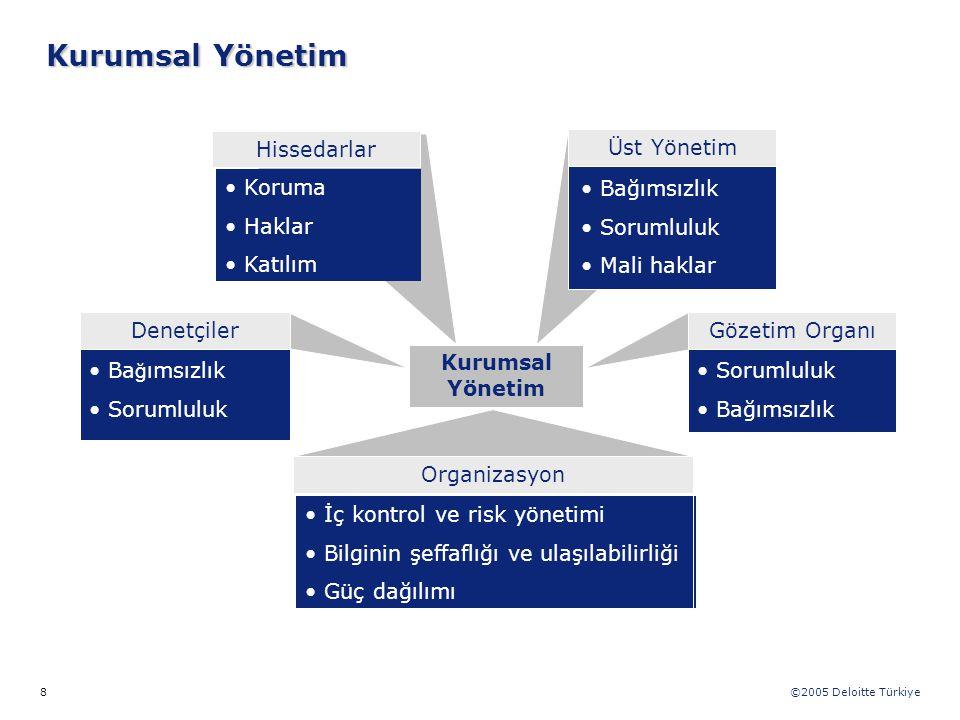©2005 Deloitte Türkiye 8 Kurumsal Yönetim Bağımsızlık Sorumluluk Mali haklar Koruma Haklar Katılım Ba ğ ımsızlık Sorumluluk Bağımsızlık DenetçilerGöze