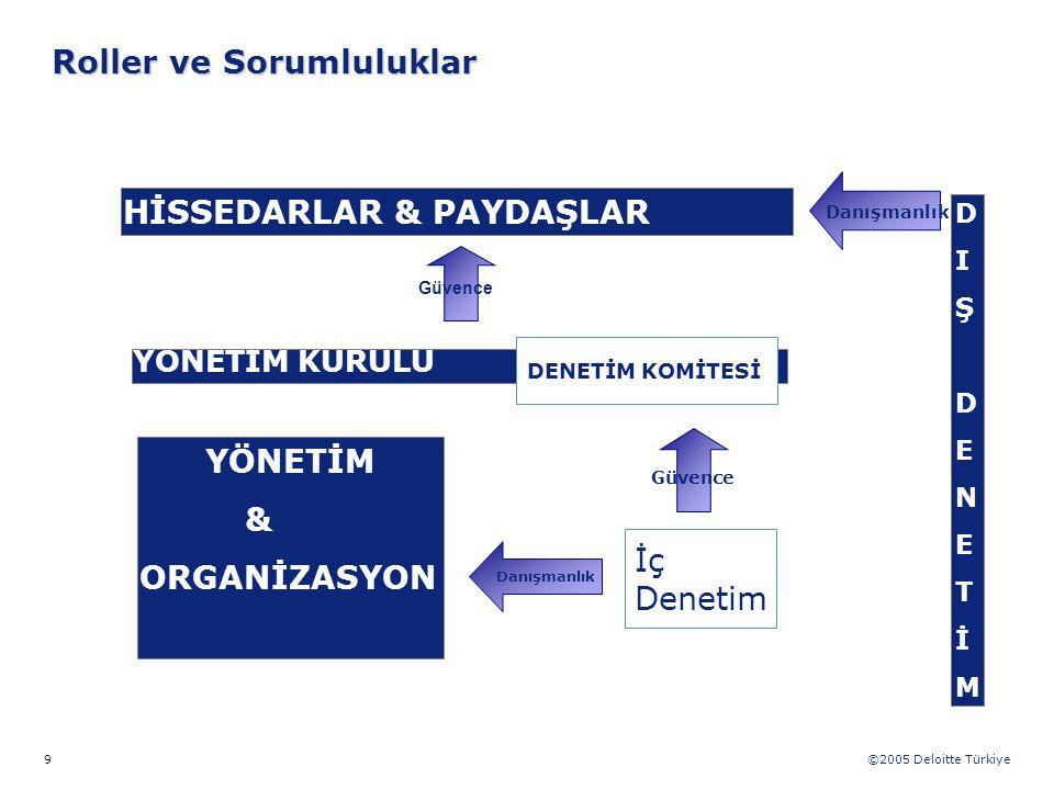 ©2005 Deloitte Türkiye 9 Roller ve Sorumluluklar HİSSEDARLAR & PAYDAŞLAR YÖNETİM KURULU DENETİM KOMİTESİ İç Denetim YÖNETİM & ORGANİZASYON DIŞDENETİMD