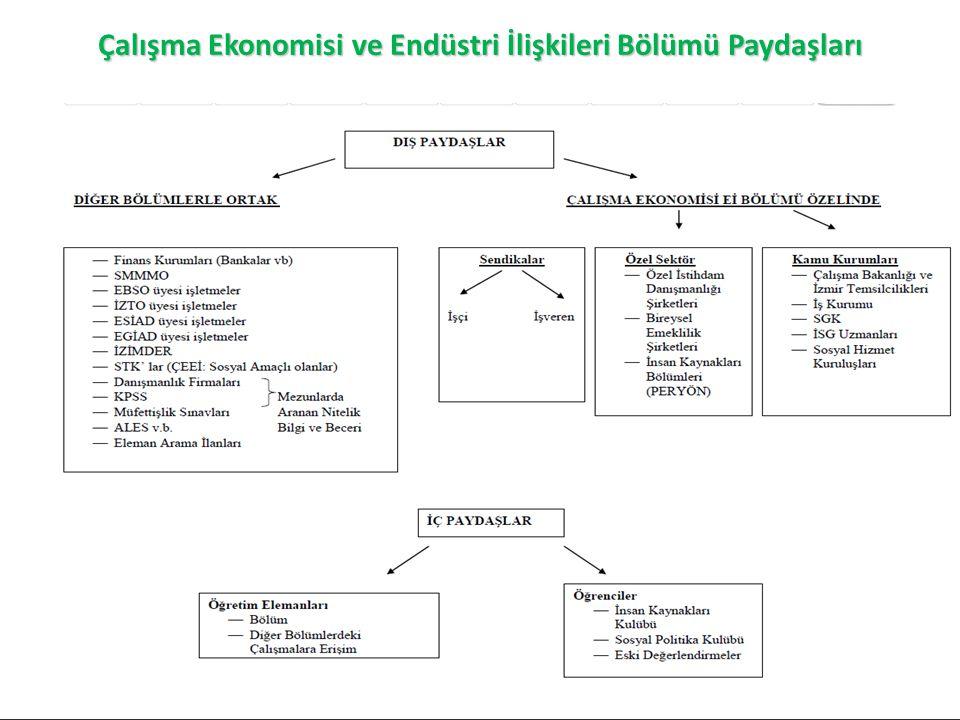 Çalışma Ekonomisi ve Endüstri İlişkileri Bölümü Paydaşları