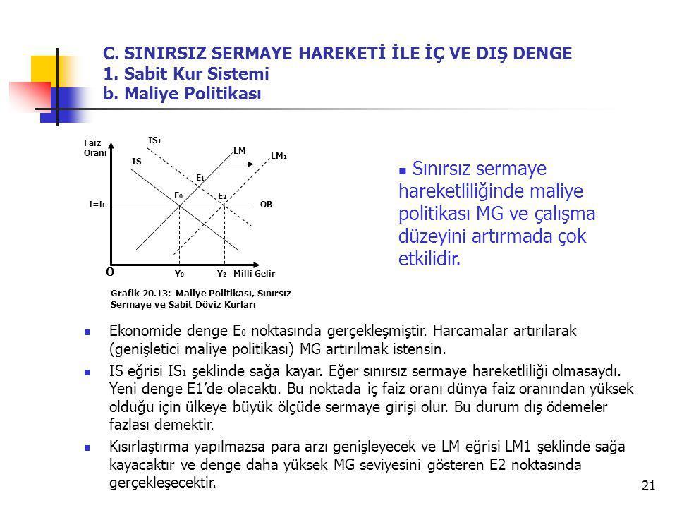 21 Ekonomide denge E 0 noktasında gerçekleşmiştir. Harcamalar artırılarak (genişletici maliye politikası) MG artırılmak istensin. IS eğrisi IS 1 şekli