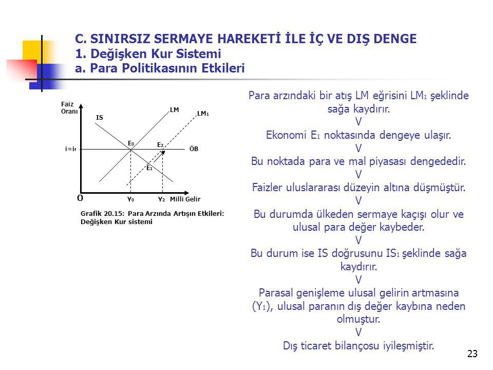 23 O Grafik 20.15: Para Arzında Artışın Etkileri: Değişken Kur sistemi LM IS Y2Y2 E0E0 Faiz Oranı Milli Gelir ÖB Y0Y0 C. SINIRSIZ SERMAYE HAREKETİ İLE