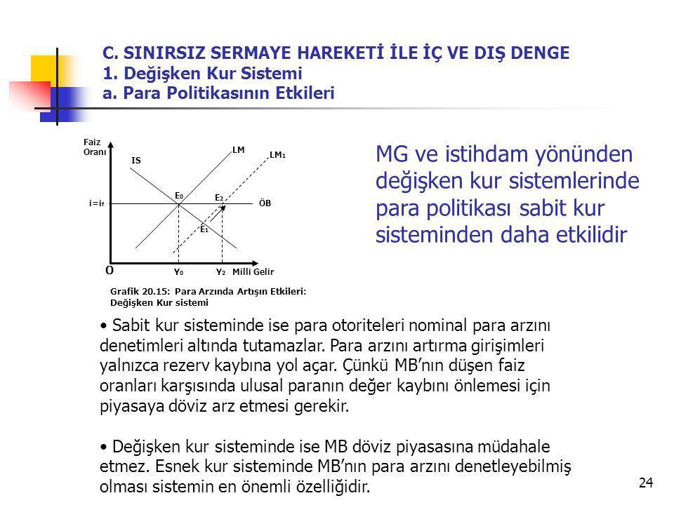 24 O Grafik 20.15: Para Arzında Artışın Etkileri: Değişken Kur sistemi LM IS Y2Y2 E0E0 Faiz Oranı Milli Gelir ÖB Y0Y0 C. SINIRSIZ SERMAYE HAREKETİ İLE