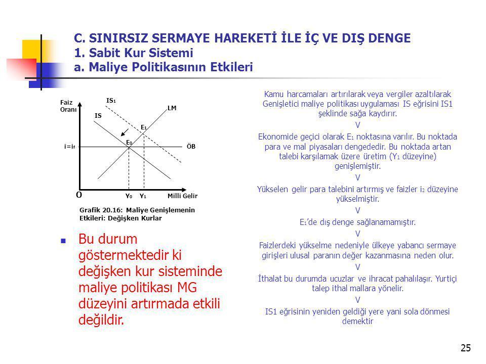 25 Bu durum göstermektedir ki değişken kur sisteminde maliye politikası MG düzeyini artırmada etkili değildir. O Grafik 20.16: Maliye Genişlemenin Etk