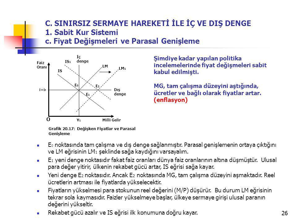 26 E 0 noktasında tam çalışma ve dış denge sağlanmıştır. Parasal genişlemenin ortaya çıktığını ve LM eğrisinin LM 1 şeklinde sağa kaydığını varsayalım