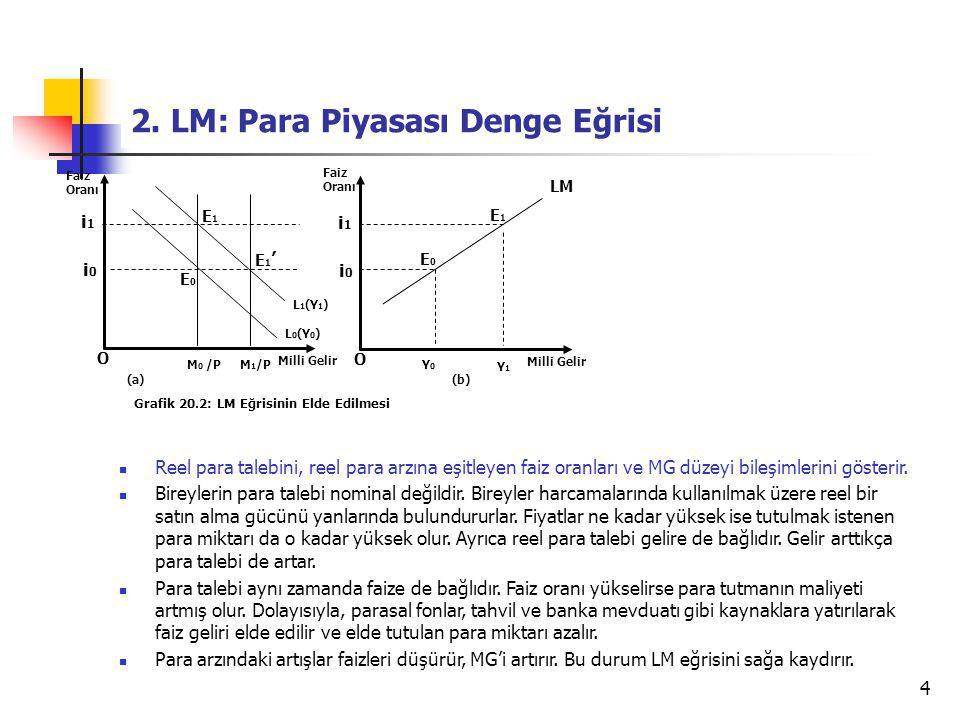 4 2. LM: Para Piyasası Denge Eğrisi O Faiz Oranı Milli Gelir Grafik 20.2: LM Eğrisinin Elde Edilmesi i1i1 L 1 (Y 1 ) E1E1 i0i0 Reel para talebini, ree