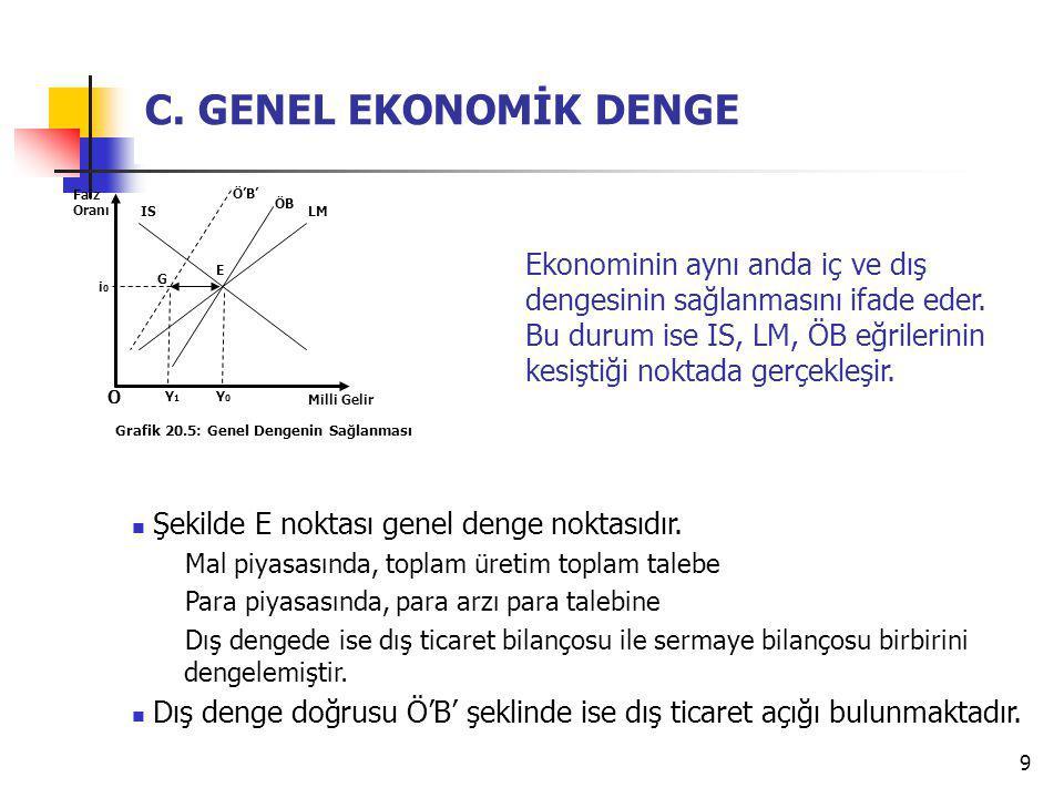 9 C. GENEL EKONOMİK DENGE Şekilde E noktası genel denge noktasıdır. Mal piyasasında, toplam üretim toplam talebe Para piyasasında, para arzı para tale