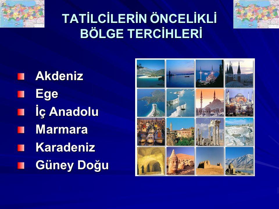 TATİLCİLERİN ÖNCELİKLİ BÖLGE TERCİHLERİ AkdenizEge İç Anadolu MarmaraKaradeniz Güney Doğu